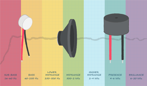 Understanding Audio Frequency Range in Audio Design